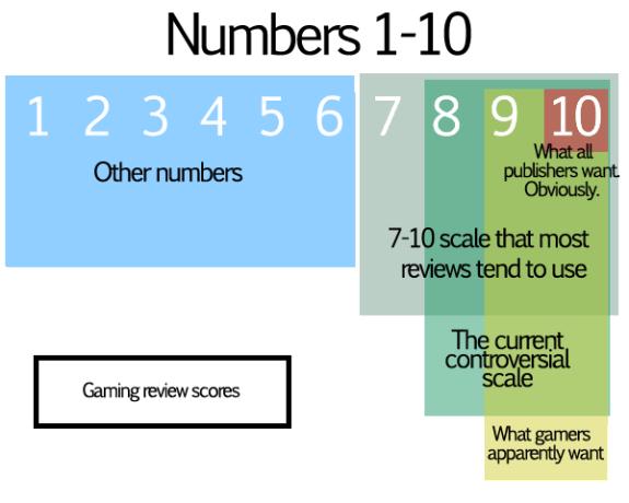 Cifras utilizadas en la crítica del videojuego por la mayoría de los analistas de acuerdo a David Wolinsky, miembro de KillScreen. Fuente.